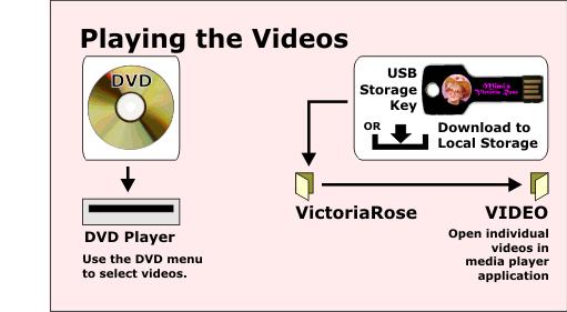 D-Videos